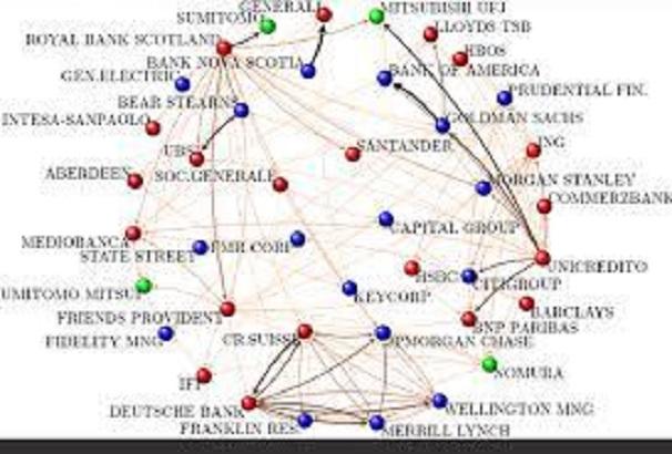 Banki-sieć-powiązań